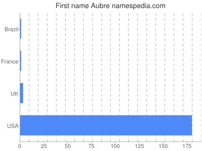 Given name Aubre