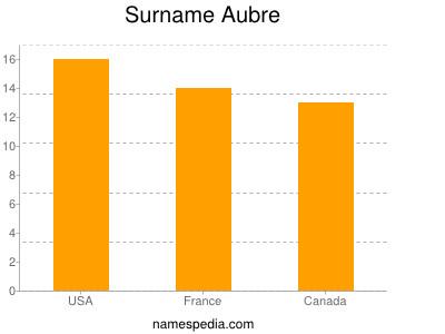 Surname Aubre