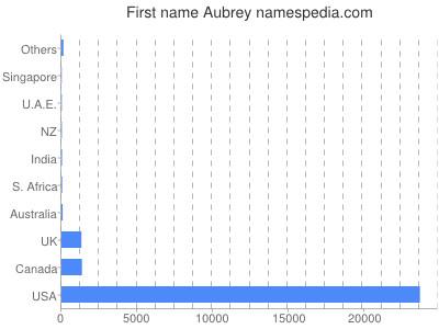 Given name Aubrey