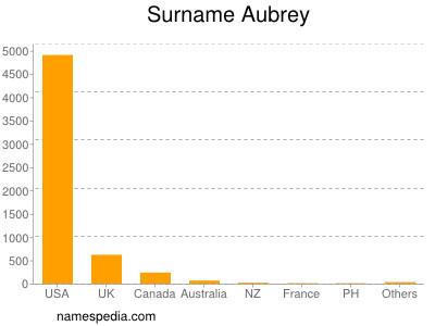Surname Aubrey