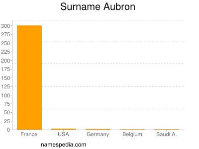 Surname Aubron