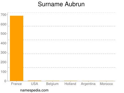 Surname Aubrun