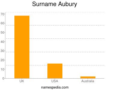 Surname Aubury