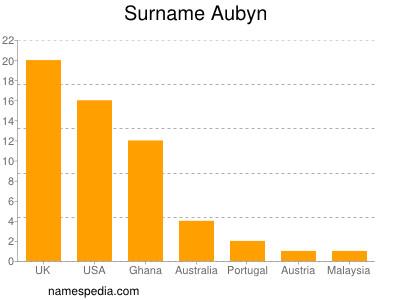 Surname Aubyn