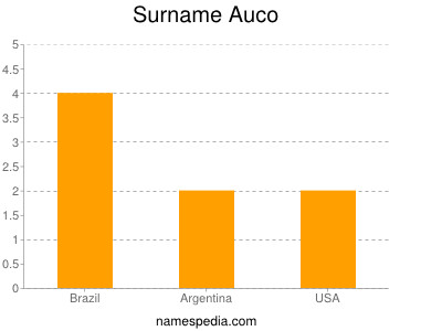 Surname Auco