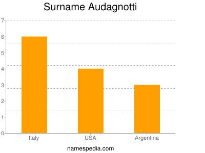 Surname Audagnotti