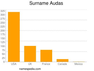 Familiennamen Audas