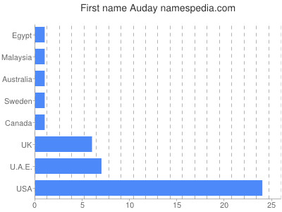 Given name Auday