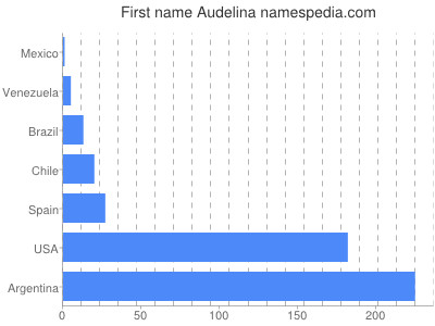Vornamen Audelina