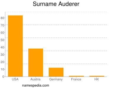 Surname Auderer