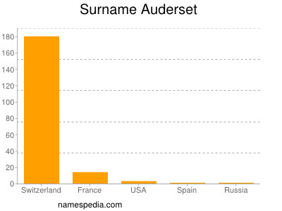Surname Auderset