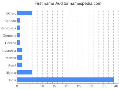 Given name Auditor