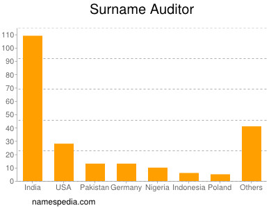 Surname Auditor