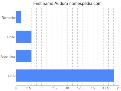 Given name Audora