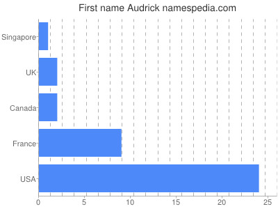 Given name Audrick