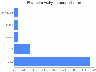 Given name Audrye