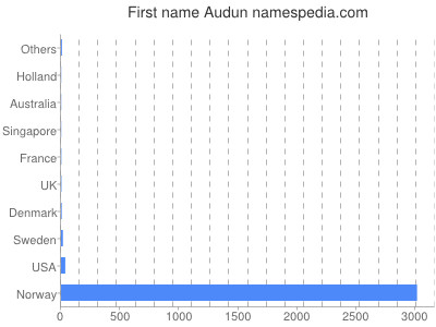 Given name Audun