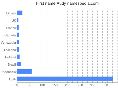 Given name Audy