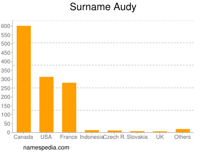 Surname Audy