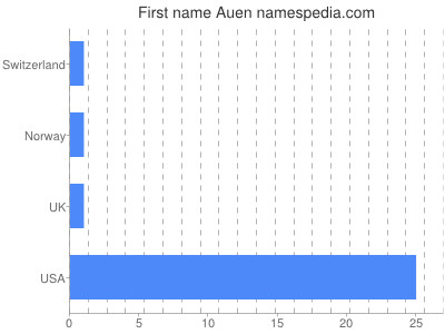 Given name Auen
