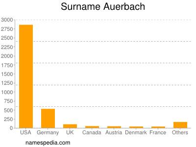Surname Auerbach