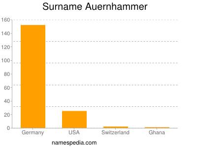 Surname Auernhammer