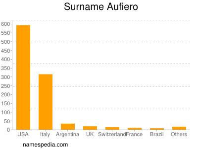 Surname Aufiero