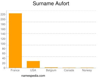 Surname Aufort