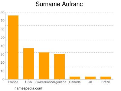 Surname Aufranc