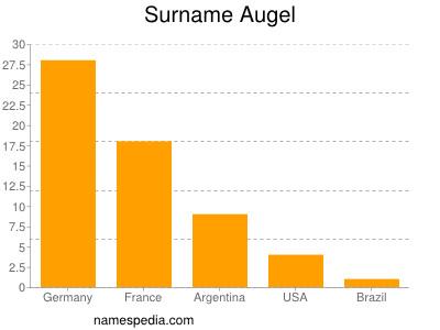 Surname Augel