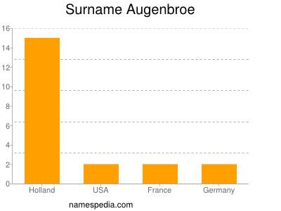Surname Augenbroe