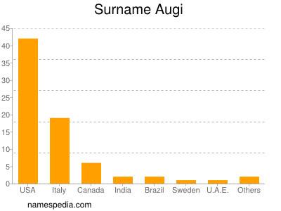 Surname Augi