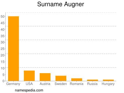 Surname Augner