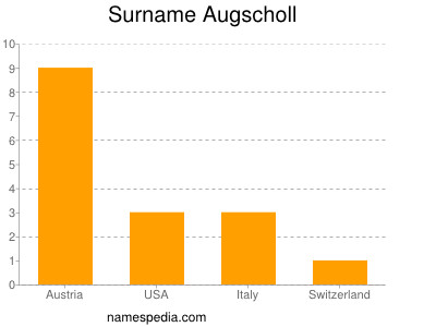 Surname Augscholl
