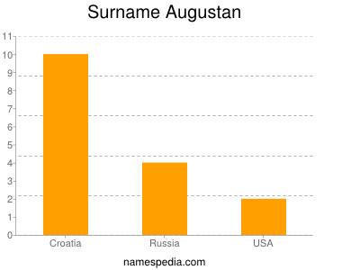 Surname Augustan