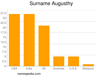 Surname Augusthy