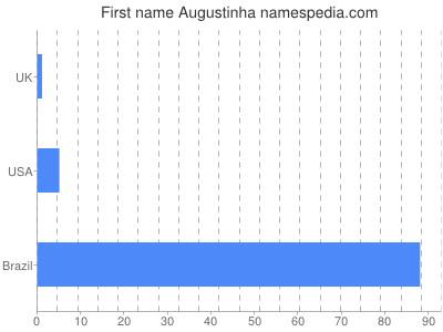 Given name Augustinha