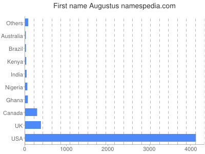 Given name Augustus