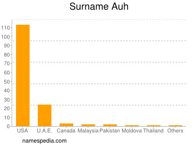 Surname Auh