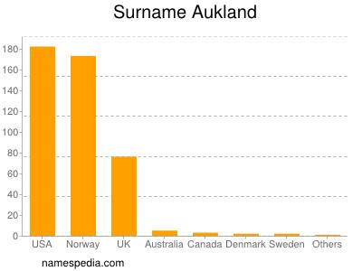 Surname Aukland