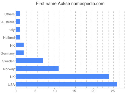 Given name Aukse