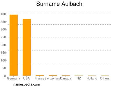 Surname Aulbach