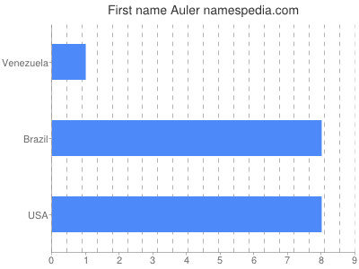 Given name Auler