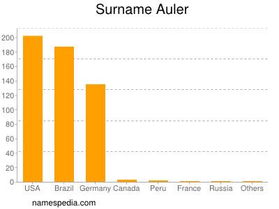Surname Auler