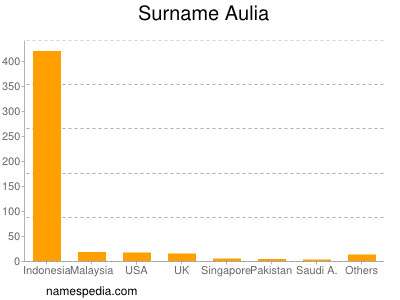 Surname Aulia