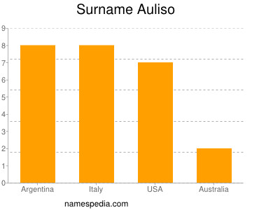 Surname Auliso