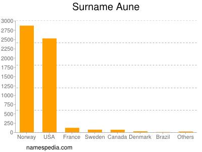 Surname Aune
