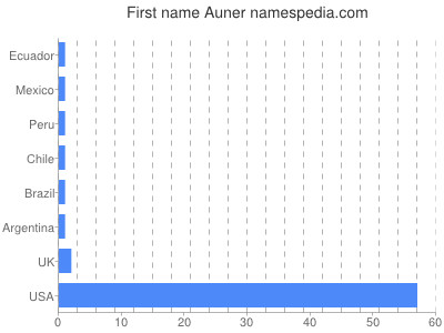 Given name Auner