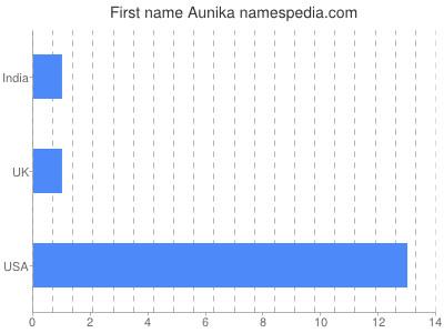 Given name Aunika