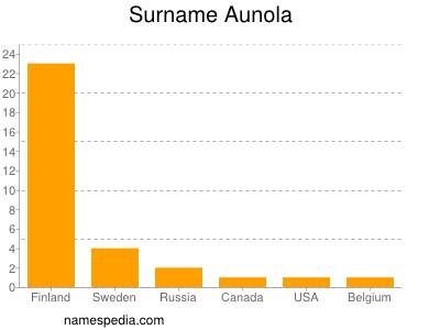 Surname Aunola
